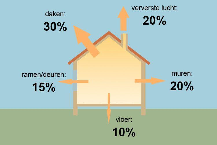 marketing tips verduurzamen energiezuinig wonen