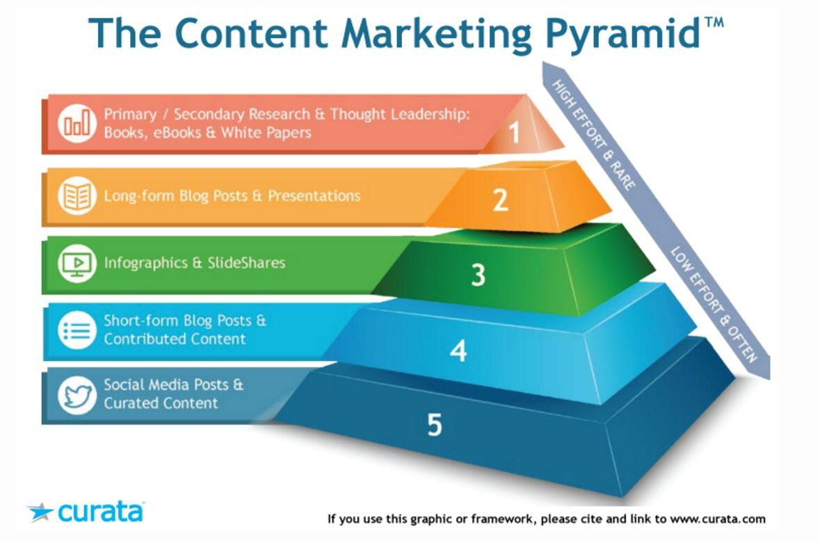 content marketing piramide