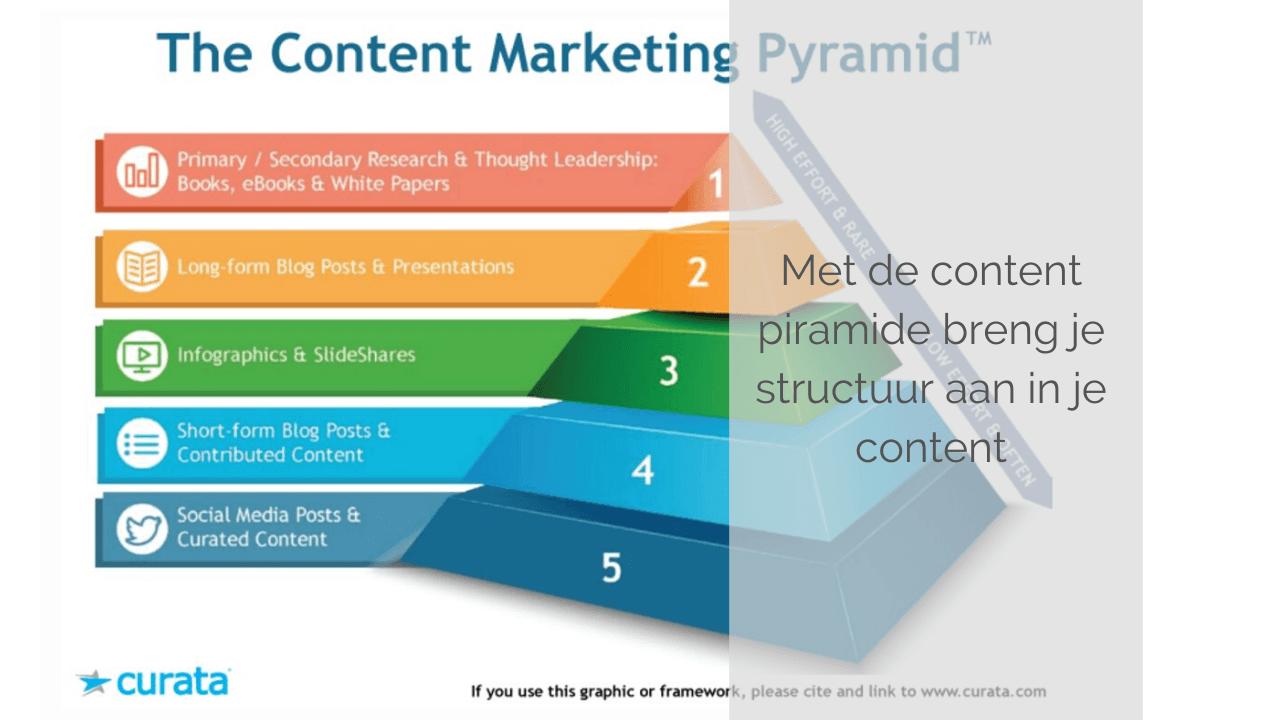 Content piramide: handige structuur voor slimme contentmarketing [+ video]