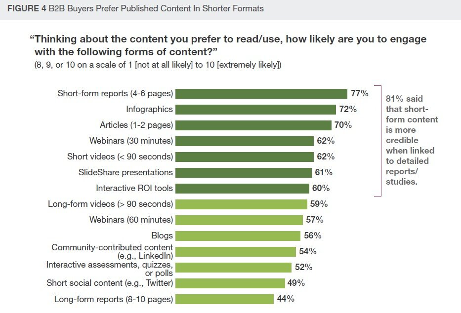 Forrester Research b2b media